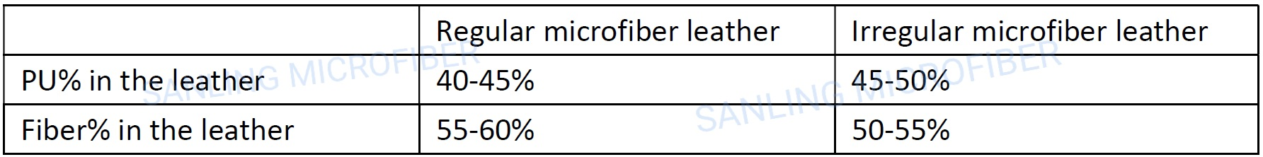 composition of microfiber leather